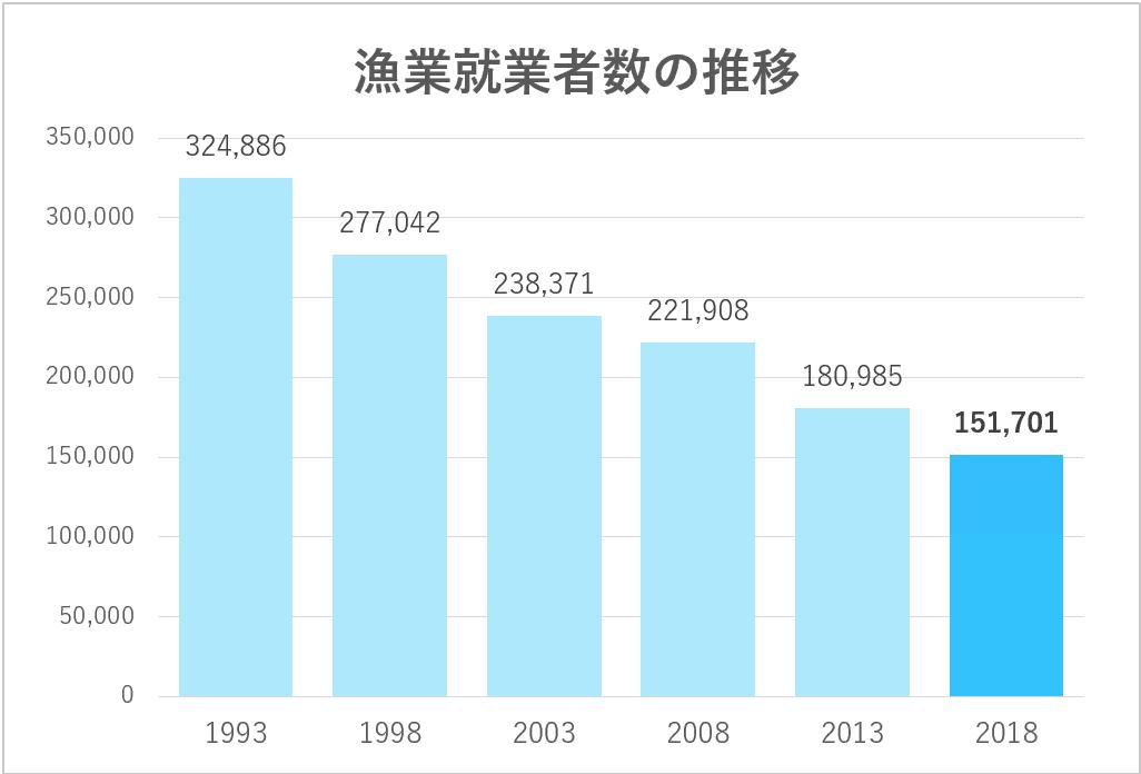 漁業就業者数の推移(圧縮済)