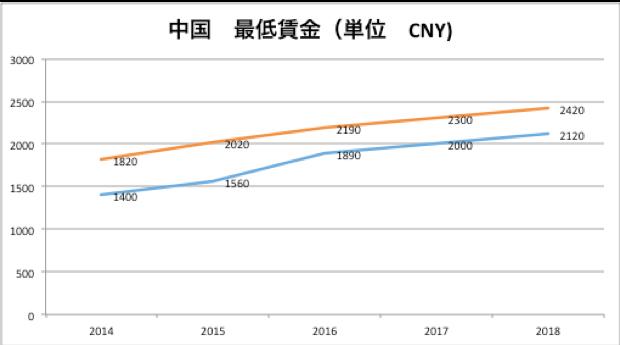 中国最低賃金