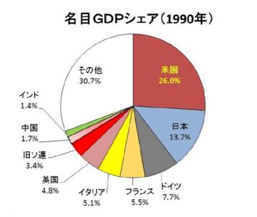 名目GDPシェア1990