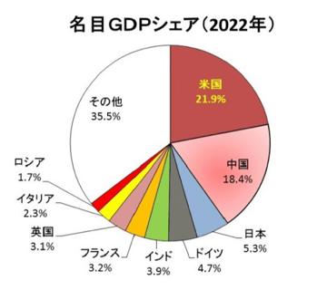 名目GDPシェア2022