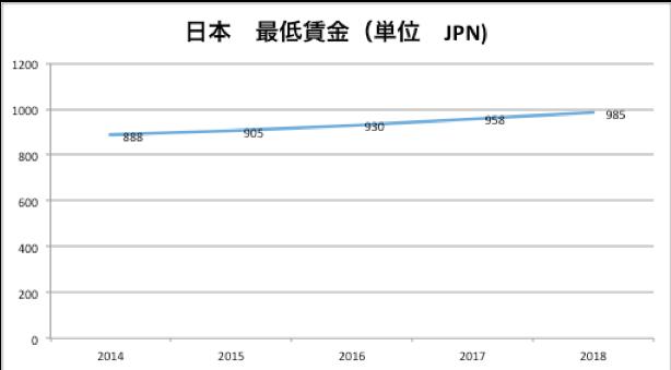日本の最低賃金