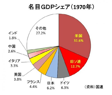 GDP1970年