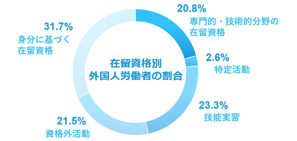 在留資格別外国人労働者の割合(圧縮済)