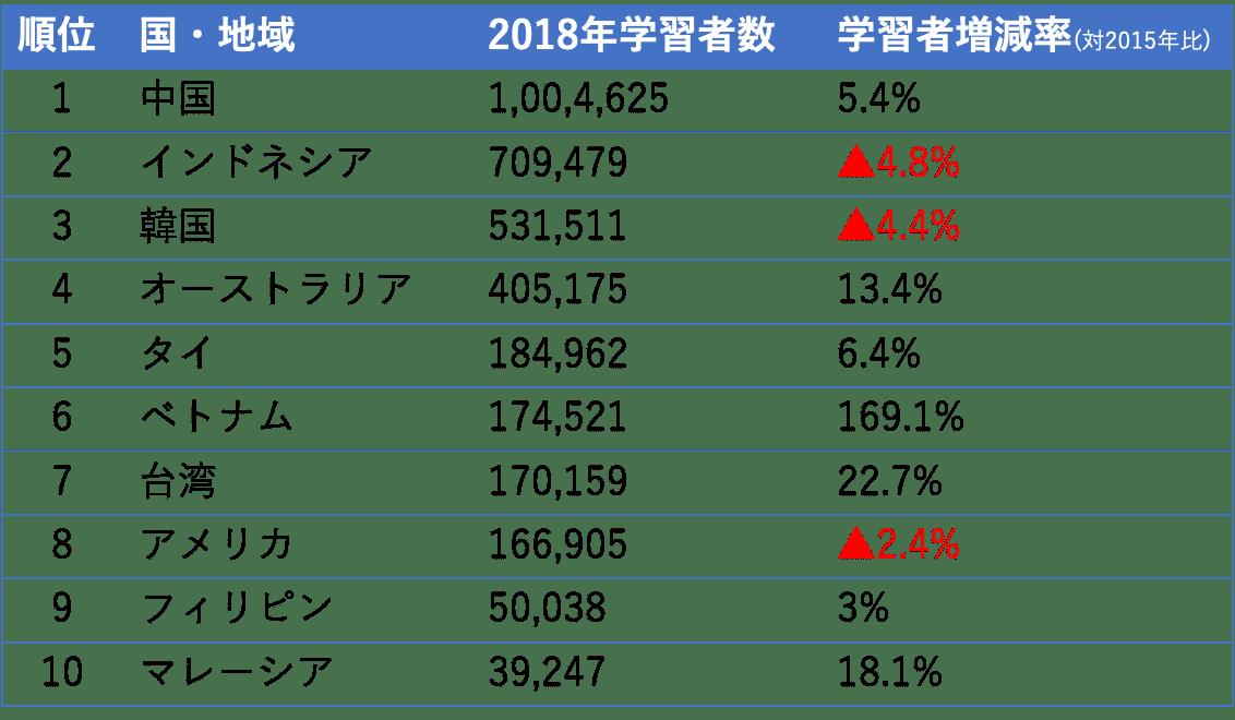 海外学習者数 (1)