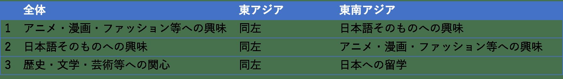海外日本語学習意図