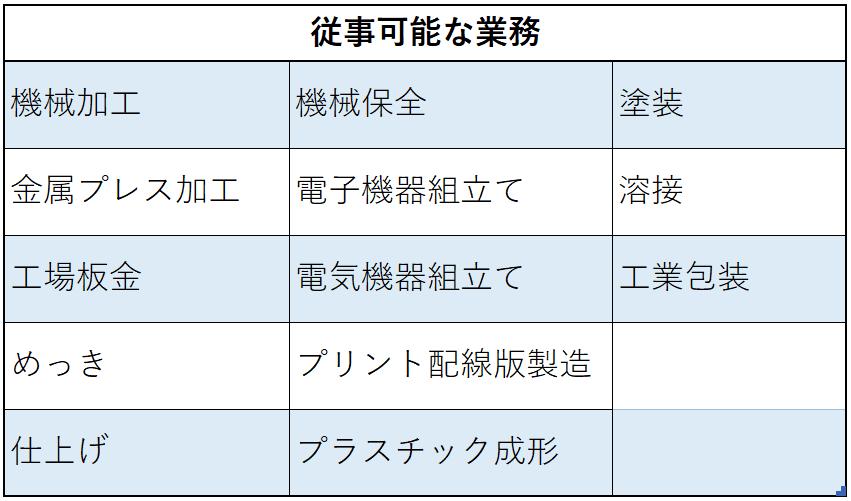 電気・電子情報関連産業従事可能な業務(圧縮済)
