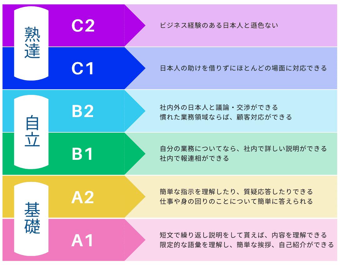 6levels