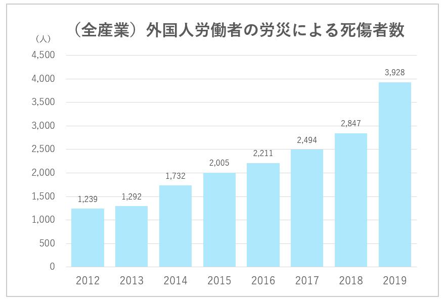外国人労働者の労災による死傷者数(圧縮済)