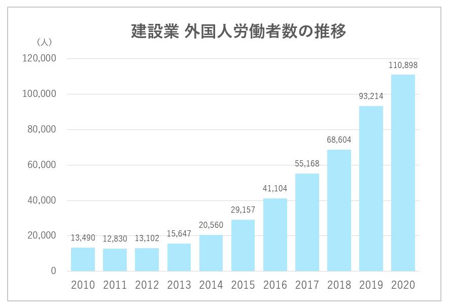 建設外国人労働者数の推移(圧縮済)
