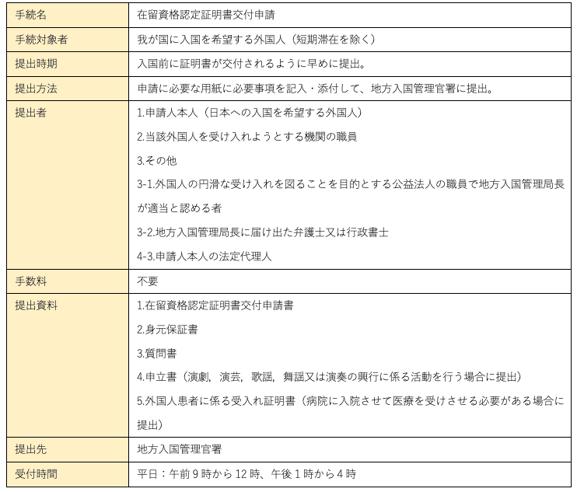 在留資格認定証明書の申請2