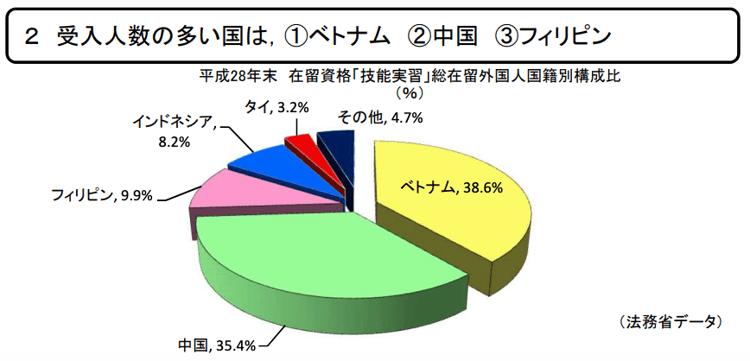 技能実習生国別受け入れ割合(法務省データ)-1
