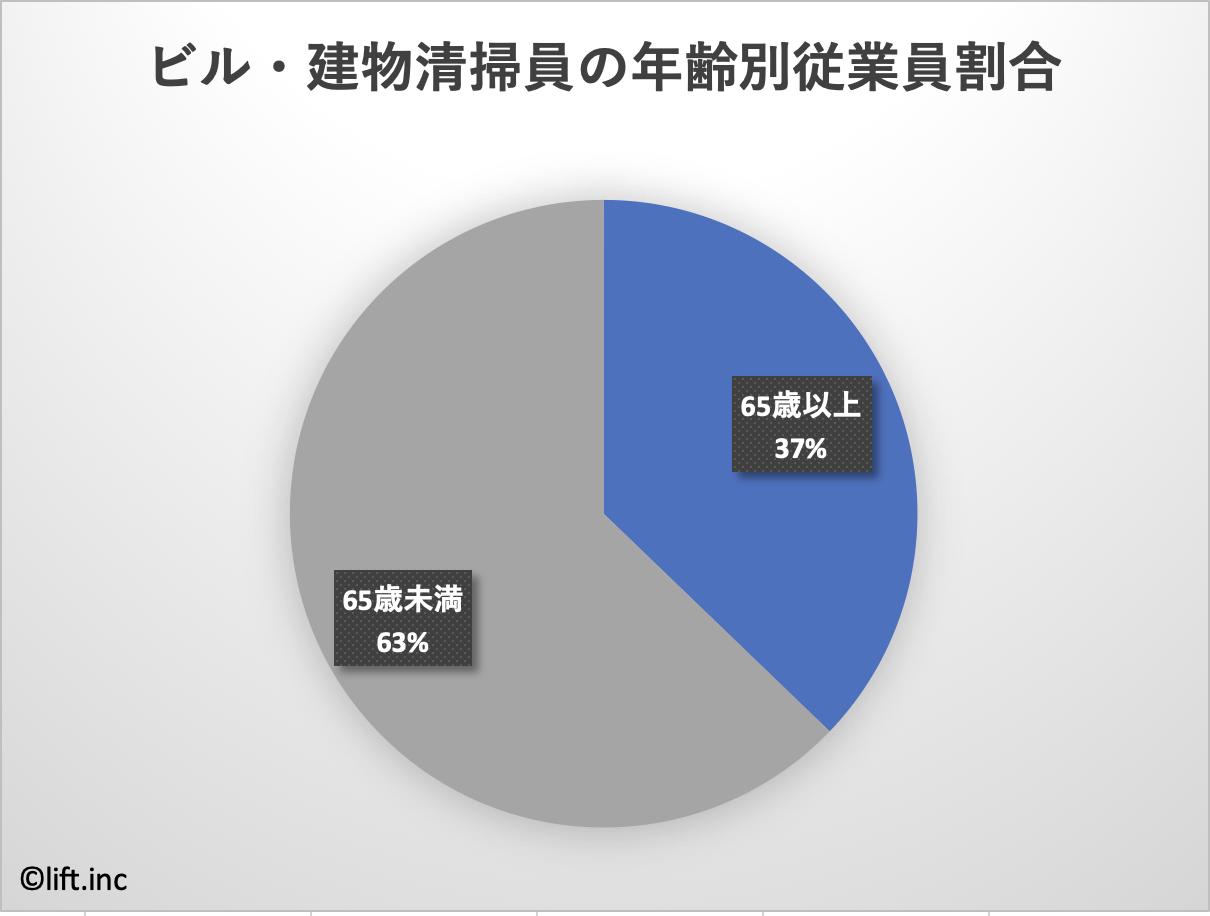 ビルクリーニング年齢別従業員割合