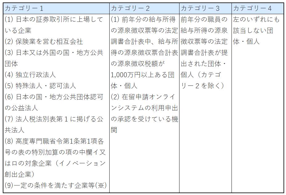 在留資格申請カテゴリー(圧縮済)