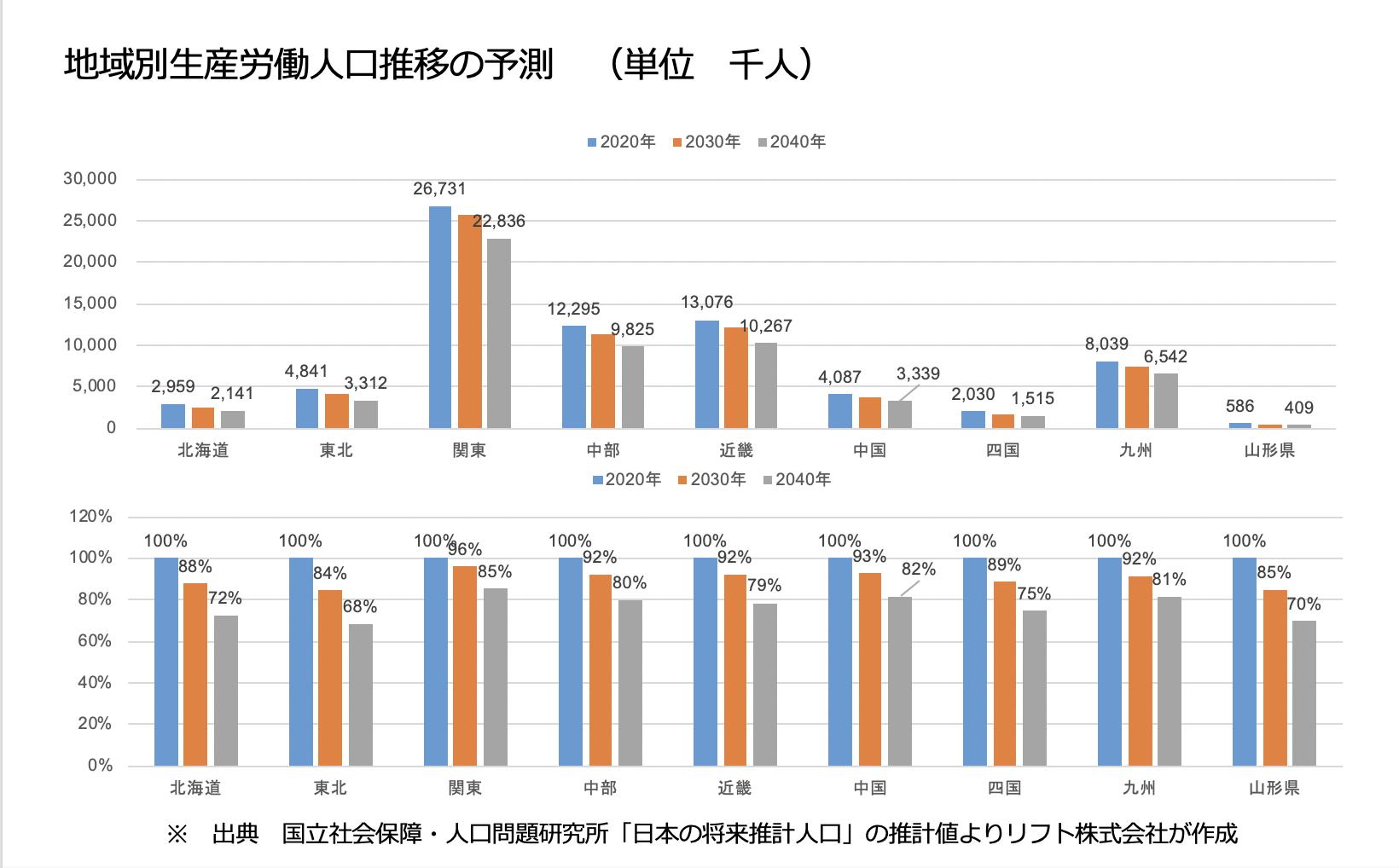 地域別生産労働人口推移の予測