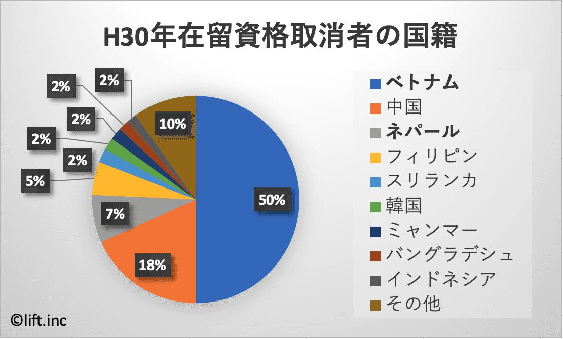 在留資格取消者の国別割合