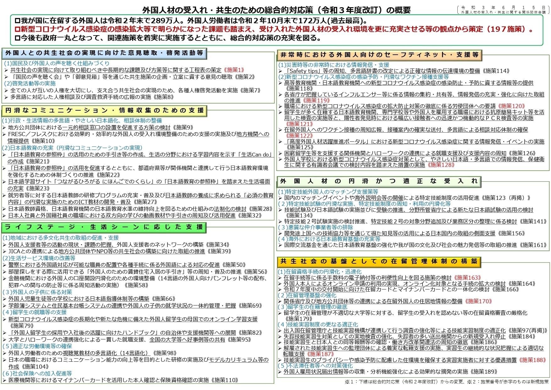 外国人材の受入・共生のための総合的対応策(令和3年度改定)の概要