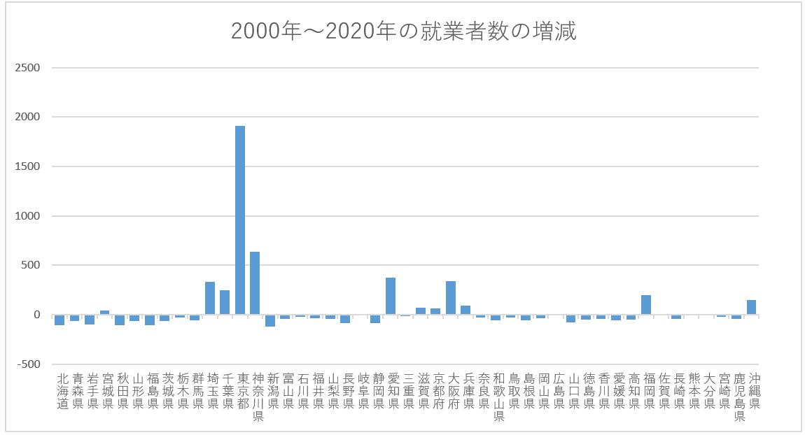 都道府県別就業者数の増減(圧縮済)
