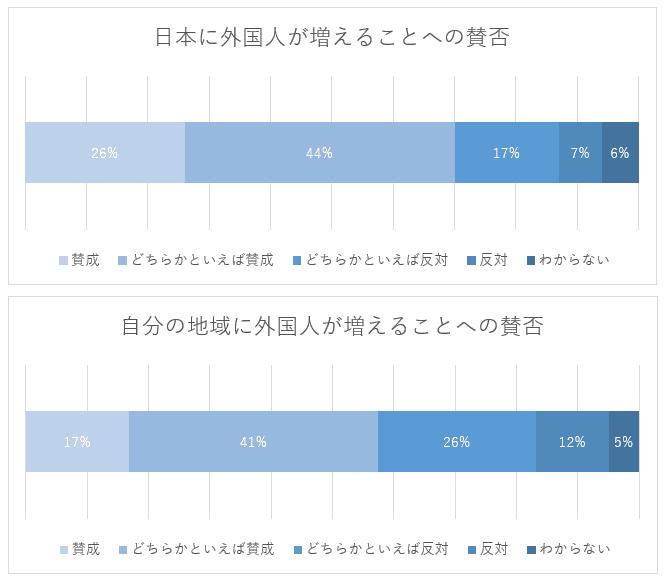 外国人増加への賛否(圧縮済)