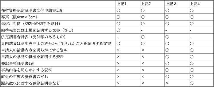 外国人エンジニア在留資格 必要書類一覧